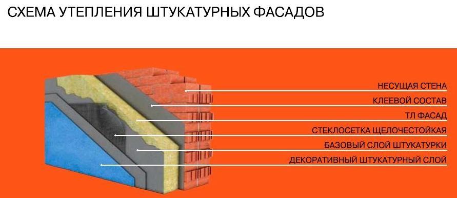 ТЛ Приват Фасад (штукатурный фасад) - 1
